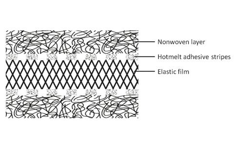 Fig. 4: Sketch of an extensible composite with adhesive stripes.