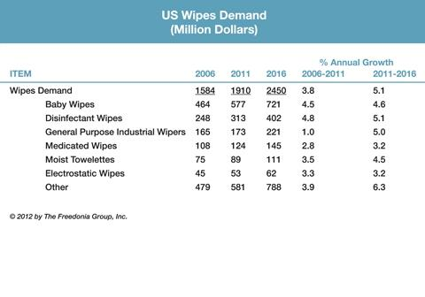 U.S. Wipes Demand (Million Dollars)
