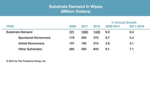 Substrate Demand In Wipes (Million Dollars)