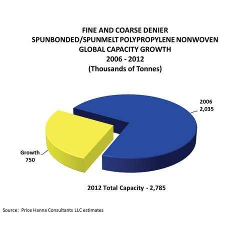 Global Capacity Growth