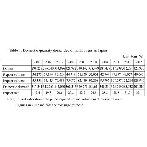 Table 1. Domestic quantity demanded of nonwovens in Japan.