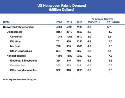 US Nonwoven Fabric Demand (Million Dollars)