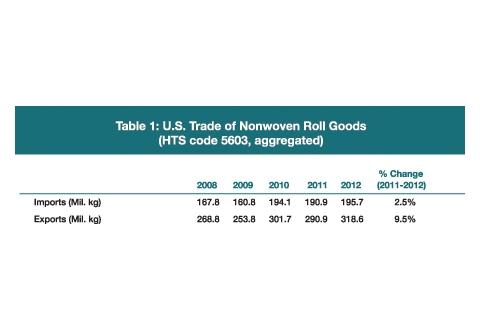 2012 Roll Goods Import/Export Data