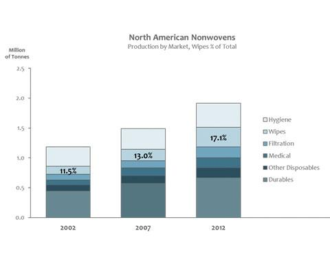 North American Nonwovens Production by Market
