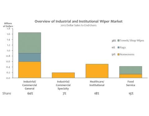 Overview of Industrial and Institutional Wiper Market