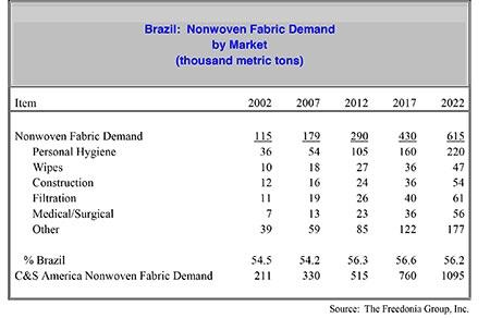 Brazil Nonwoven Fabric Demand