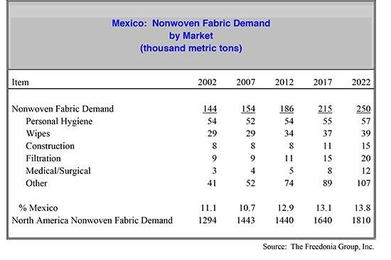 Mexico Nonwoven Fabric Demand